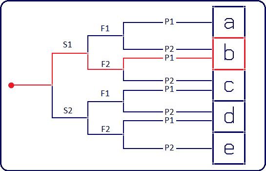 s1f2p1