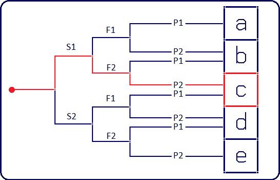 s1f2p2