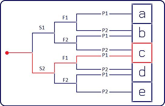 s2f1p1
