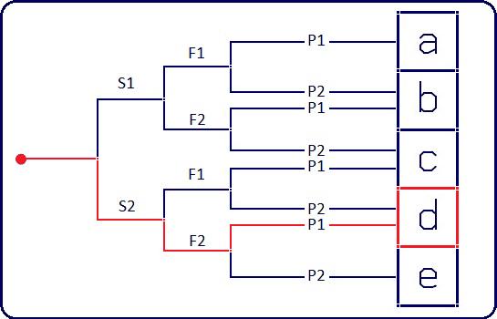 s2f2p1