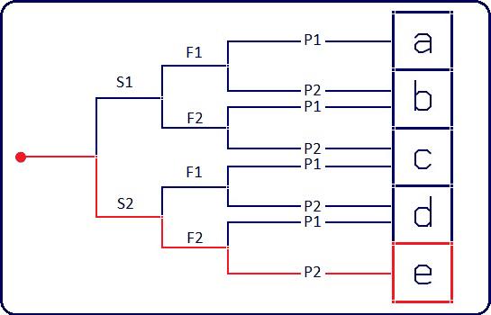 s2f2p2